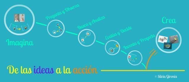 de_las_ideas_a_la_accion