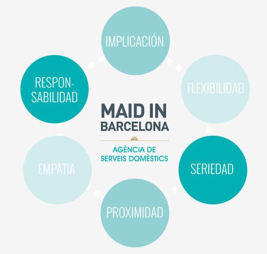 Servicios domésticos Barcelona